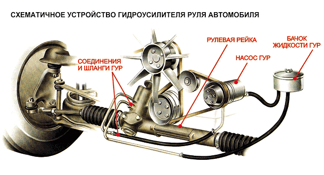 Схема ГУР автомобиля