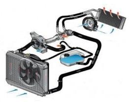 система охлаждения авто